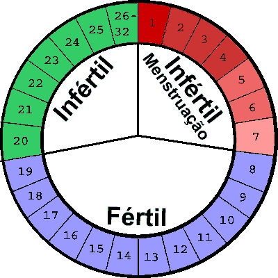 Periodo de menstruacion