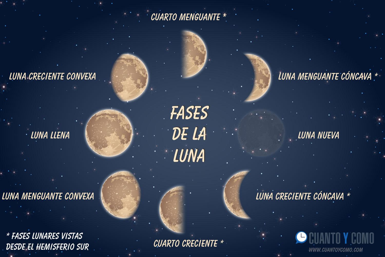 Fases de la luna hemisferio sur